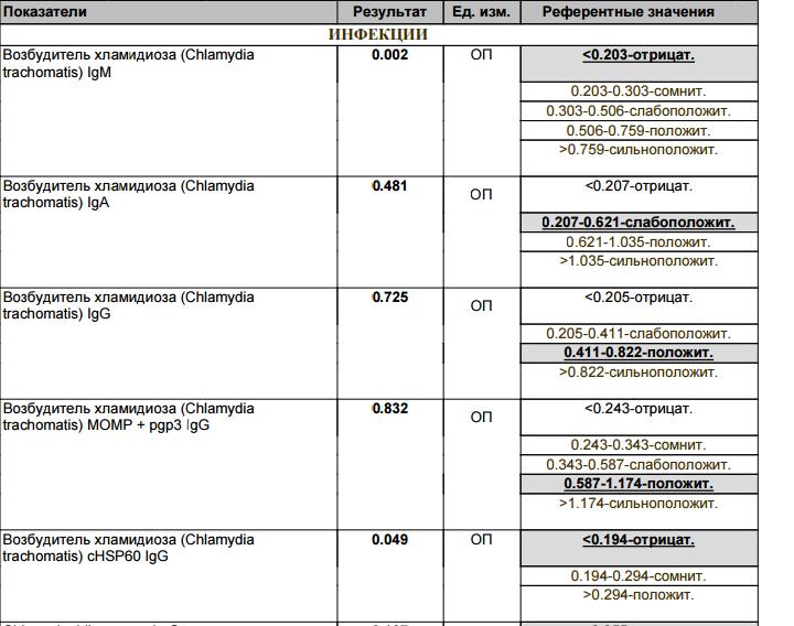 Расшифровка анализа на хламидиоз