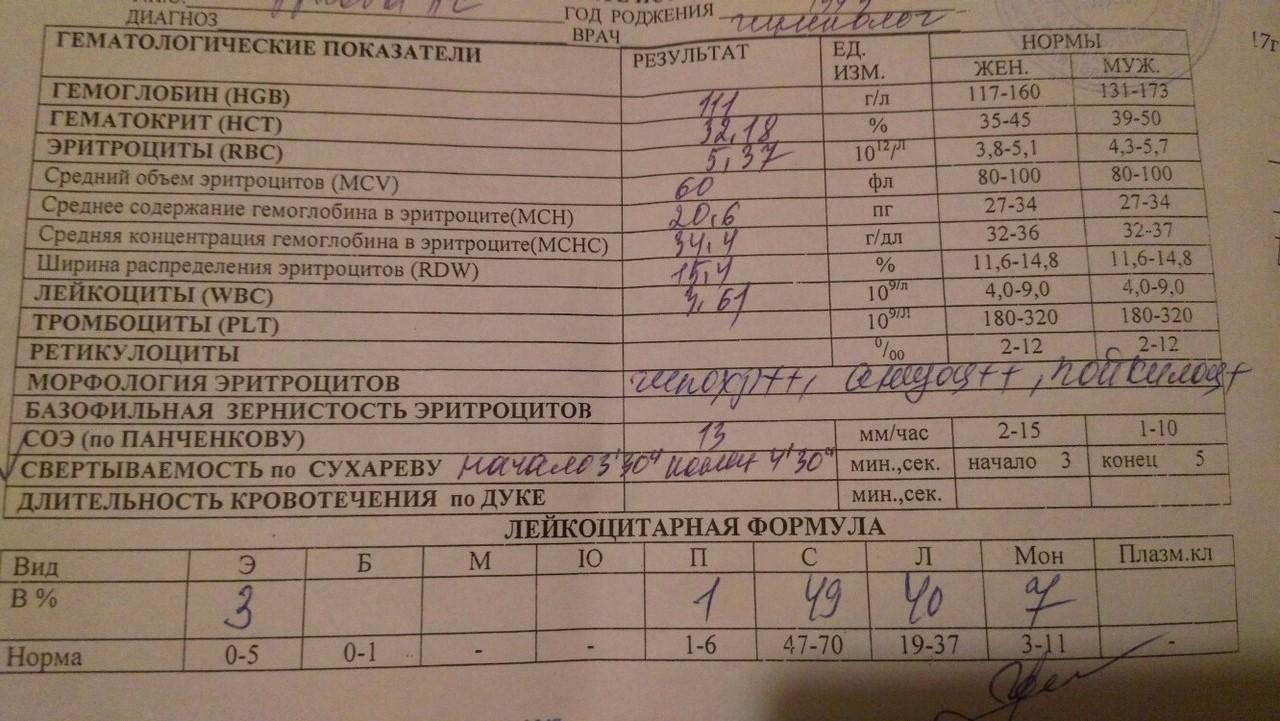 Сухареву норма крови анализ на гормоны тт2 анализ